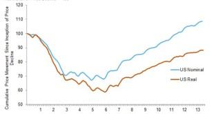 [부동산]모멘텀을 더해가는 부동산 시장과 늘어나는 에퀴티