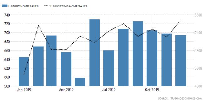 [경제지표]확연한 하락추세의 제조업과 빛나는 주택시장
