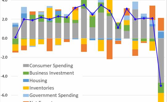 [경제]1분기 GDP -5.0% 미국경제를 홀로 이끈 주택시장