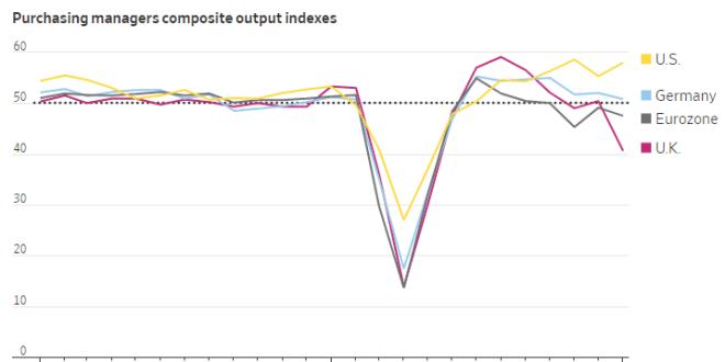 [비지니스]더블딥 우려의 유럽과 재정부양책의 효과를 누리는 미국