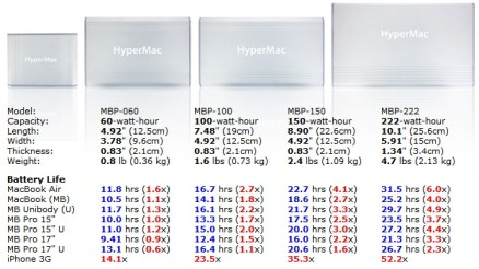 sanho-hypermac-macbook-external-battery-3