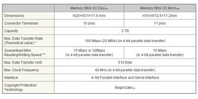 Sony Memory Stick XC Duo Micro Specs