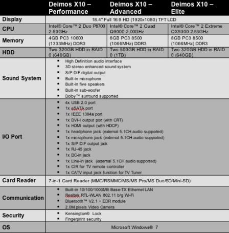BFG Tech Deimos X-10 Gaming Notebook Specs