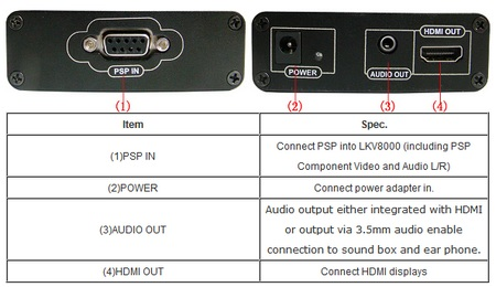 Lenkeng LKV8000 PSP to HDMI Converter connectors
