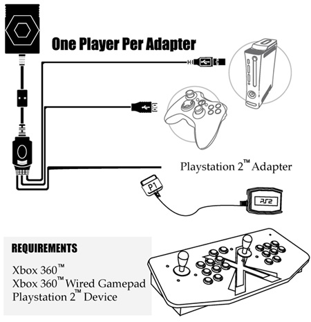 X-Arcade Playstation 2 to Xbox 360 Adapter