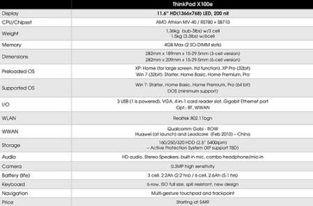 Lenovo ThinkPad X100e Specs