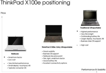 Lenovo ThinkPad X100e positioning