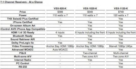 Pioneer VSX-920-K, VSX-1020-K and VSX-1120-K AV Receivers specs