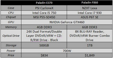 iBuyPower Paladin E370 and F860 Gaming PCs with GeForce GTX460