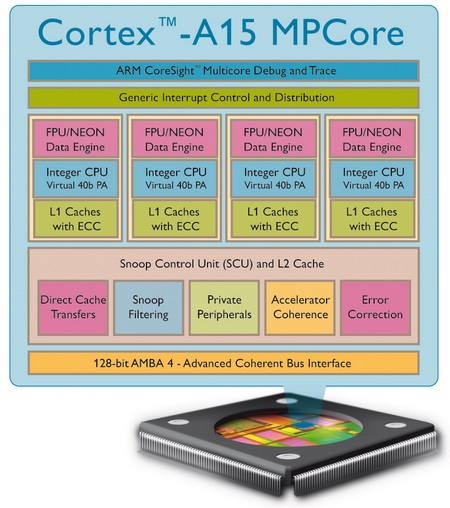 ARM Cortex A15 MPCore Processor