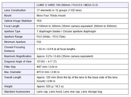 Panasonic LUMIX G VARIO 100-300mm F4.0-5.6 MEGA O.I.S. H-FS100300 Telephoto Zoom Lens specs