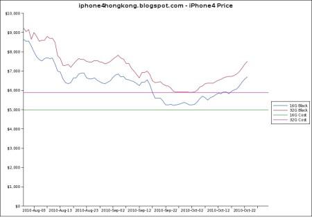 iphone 4 hong kong price index