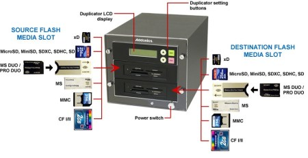 Addonics UFMDU Universal Flash Media Duplicator 1