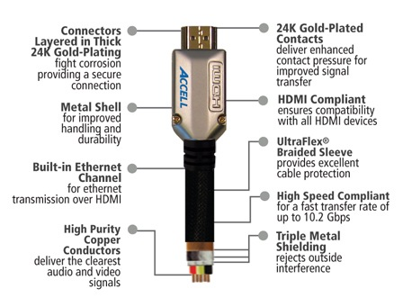 Accell ProUltra Elite High Speed HDMI Cable with Ethernet details