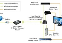 Linksys WES610N Dual-Band Wireless-N Bridge Optimized Streaming Video and Gaming setup