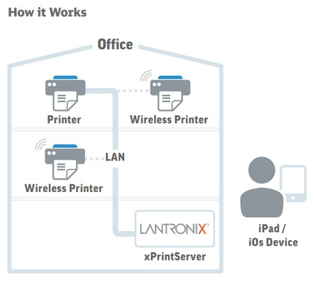 Lantronix xPrintServer brings Wireless Printing to iOS Devices how it works