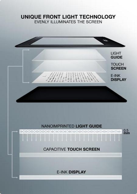 Amazon Kindle Paperwhite E-book Reader display tech