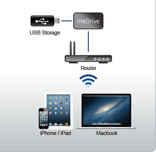 Kanex meDrive File Server for iOS Devices and Mac how it works