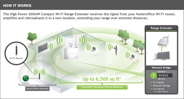 Amped Wireless REC10 Compact WiFi Range Extender how it works