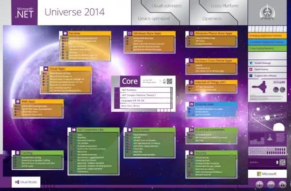 Microsoft .NET Universe 2014