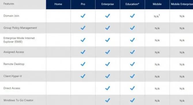 Windows 10 editions comparison