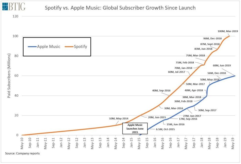 Spotify vs Apple Music Subsscribers
