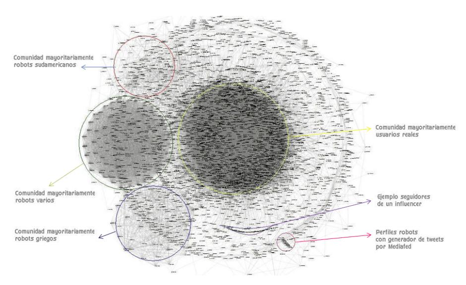 Detección de usuarios bots - Astroturf