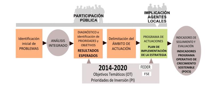 Diagrama orientativo de una estrategia de desarrollo urbano sostenible e integrado