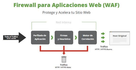 waf web application firewall