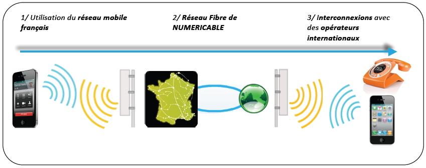 Technologie Numéricable vers l'international