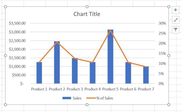 Dual Axis Chart