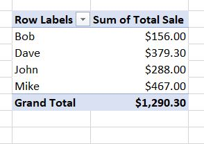 formatted pivot table