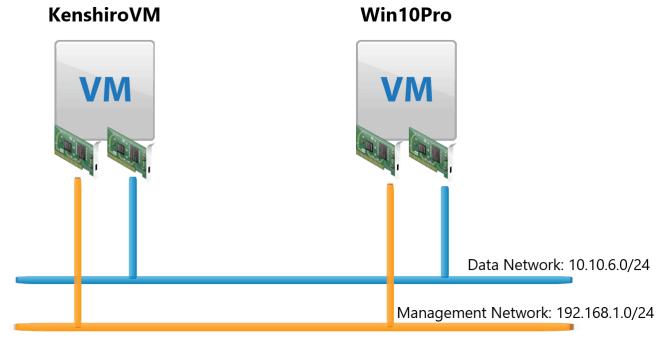 vSphere Network I/O Control: NIC Limit bandwidth - IT Gaiden