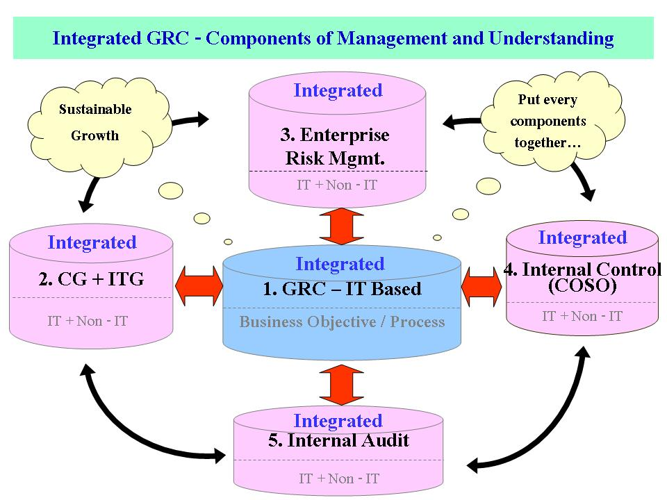 Integrated GRC - Components of Management and Understanding