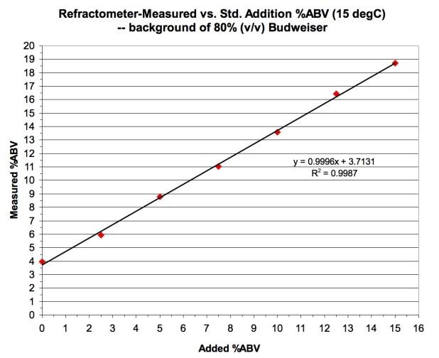 relationship between brix and residual sugar