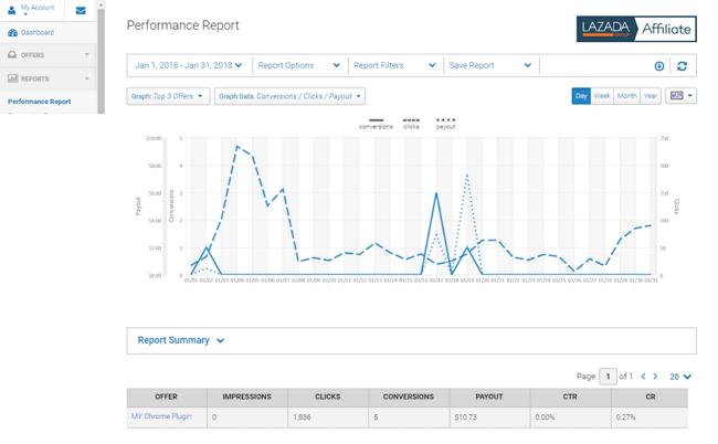 lazada performance report