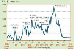 MacLehose Trail Route Elevation