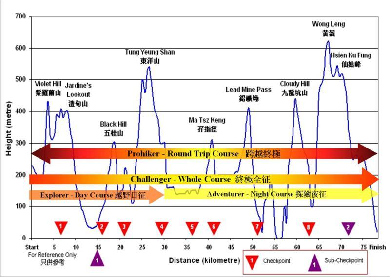 Wilson Trail Altitude Map