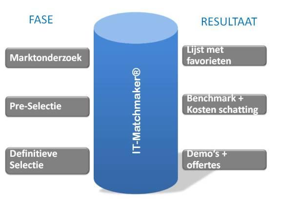 Pakketselectie_fase_res