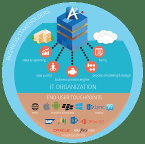AgilePoint iBPMS