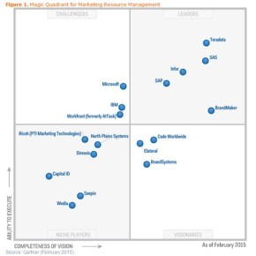 Gartner Magic Quadrant MRM Q1 2015
