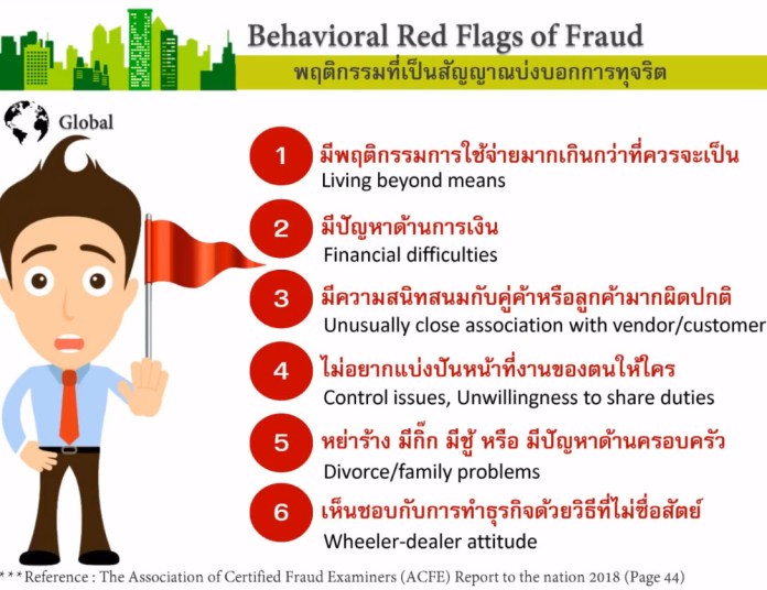 Behavioral Red Flags of Fraud