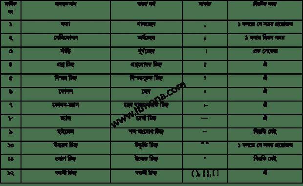 Bangla punctuation