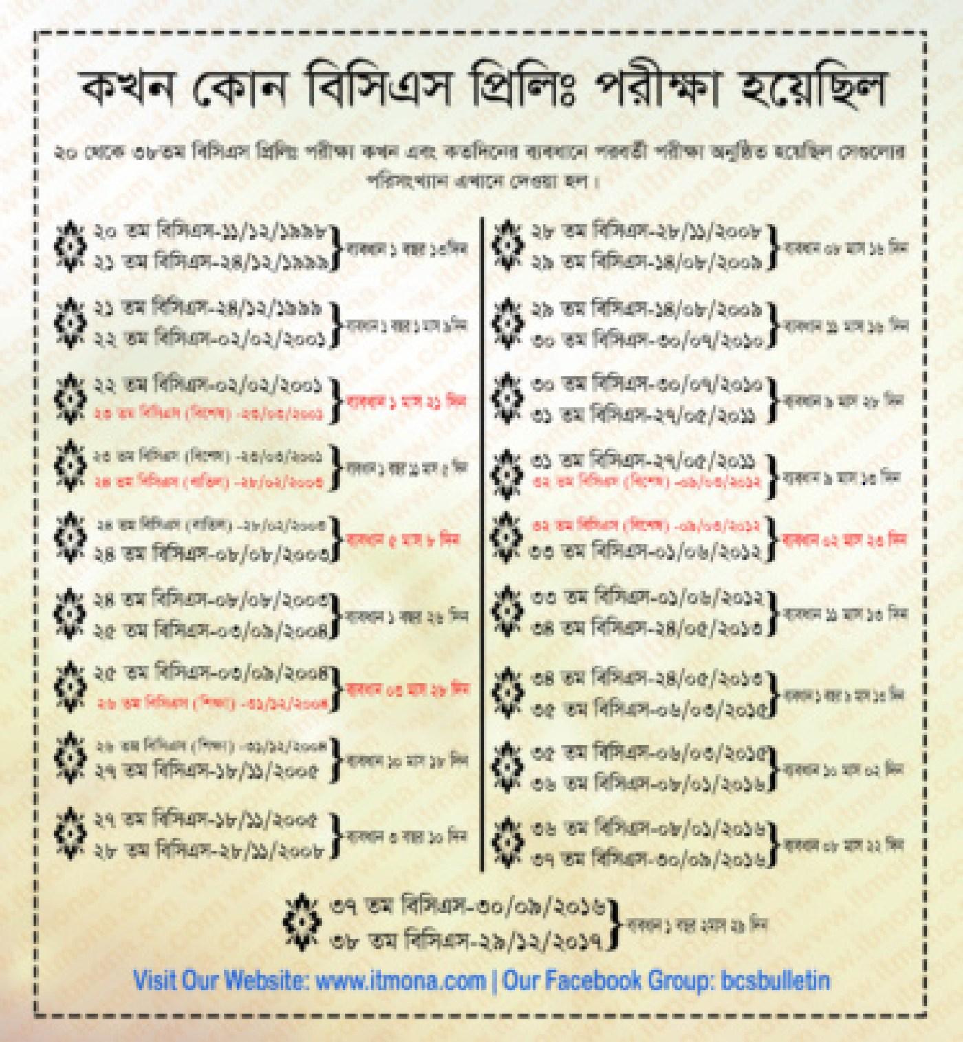 39th & 40th priliminary exam circular