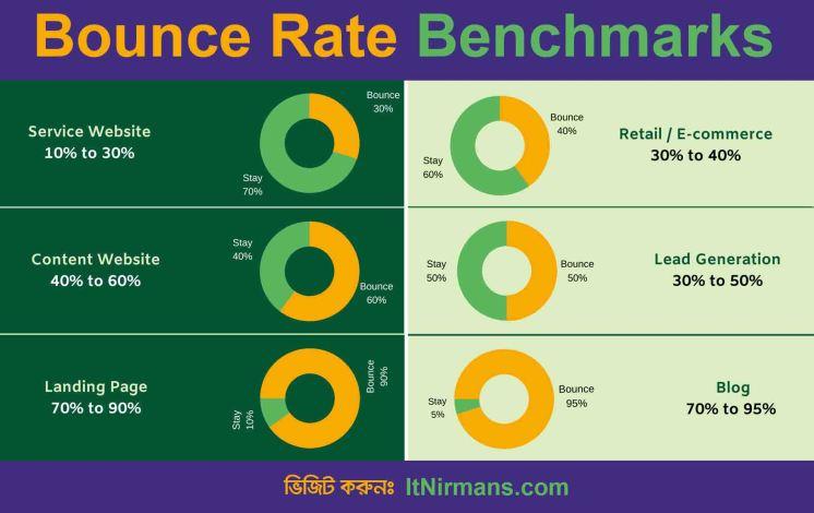 বাউন্স রেট (Bounce Rate) কি?