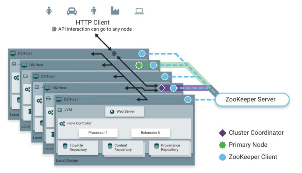 Apache NiFi Cluster Architecture