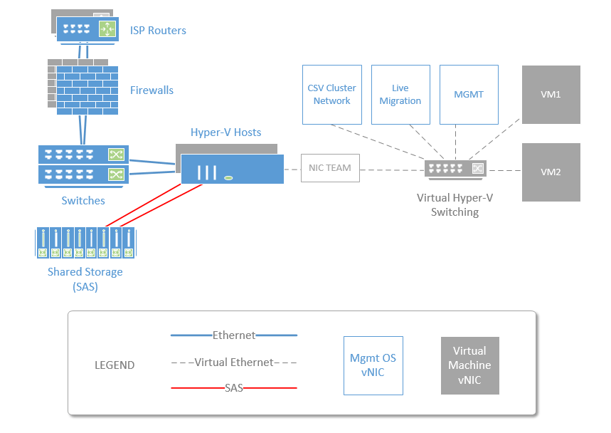 Hybrid Network Architecture Options Amp Pre Reqs For Sbs