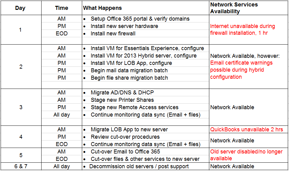 Checklist: Preparing for the Migration from SBS to Office 365
