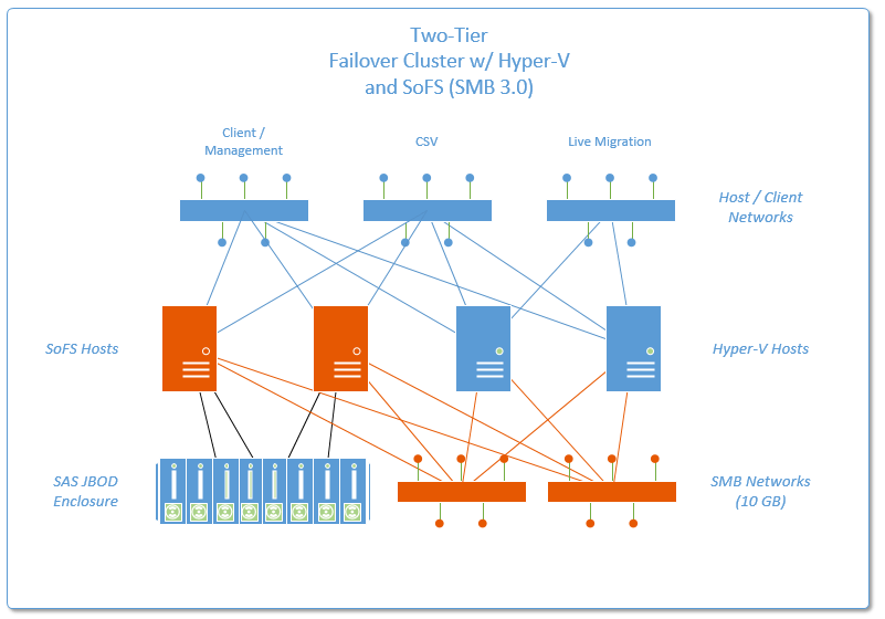new options for high availability using hyper v with storage spaces rh itpromentor com Lymph Node Clusters Cluster Web