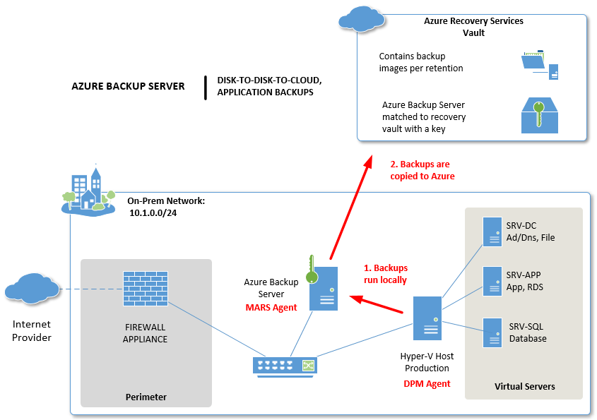 Tutorial: How to setup and configure Microsoft Azure Backup